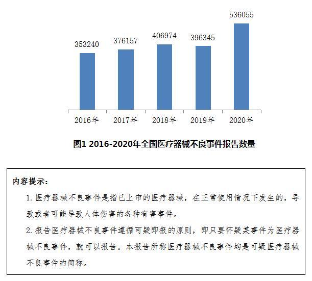 《国家医疗器械不良事件监测年度报告(2020年)》